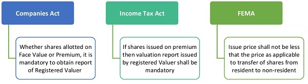 Preferential-Allotment-of-Shares