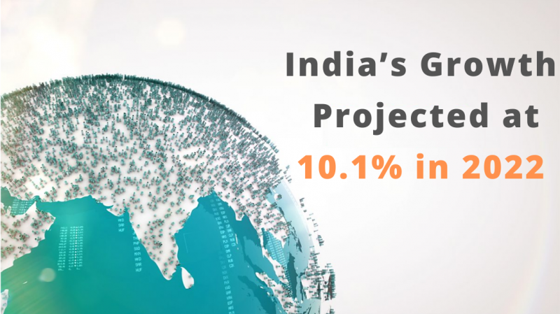 India's Growth projected at 10.1% in 2022