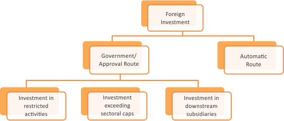 essay on foreign direct investment in india Any non-resident investing in an indian company is foreign direct investment to foreign direct investment in india this kind of essay or may be your.